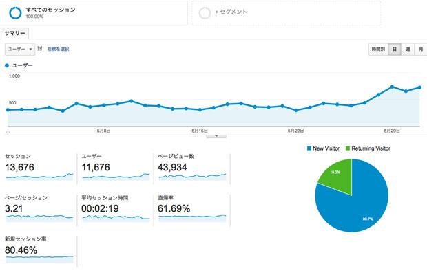 ブログの統合でアクセス増!!(当然かww)【2015年5月のアクセス数公開】